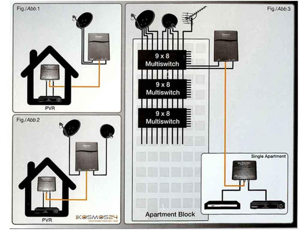 stacker destacker mit diseqc digitales einkabel system f r. Black Bedroom Furniture Sets. Home Design Ideas