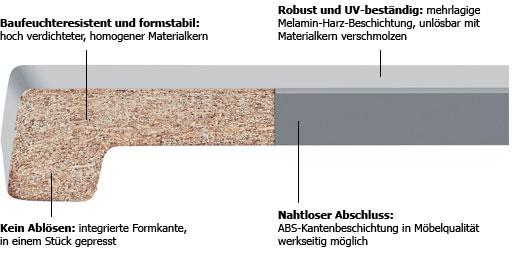 werzalit exclusiv 34 tiefe 250 mm wei fensterbank fensterbrett innen ebay. Black Bedroom Furniture Sets. Home Design Ideas